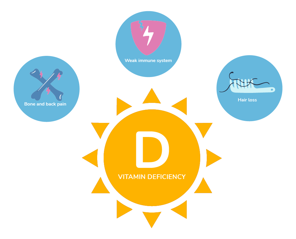 an illustration of the benefits of vitamin D for bone pain, a weak immune system and hair loss