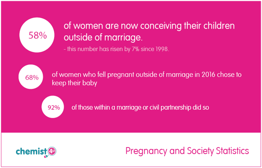Pregnancy in Marriage Statistics