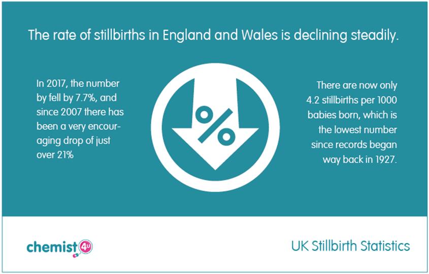 Stillbirth Statistics