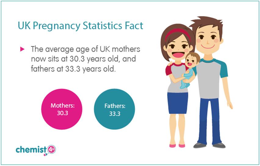 UK Pregnancy Age Stats
