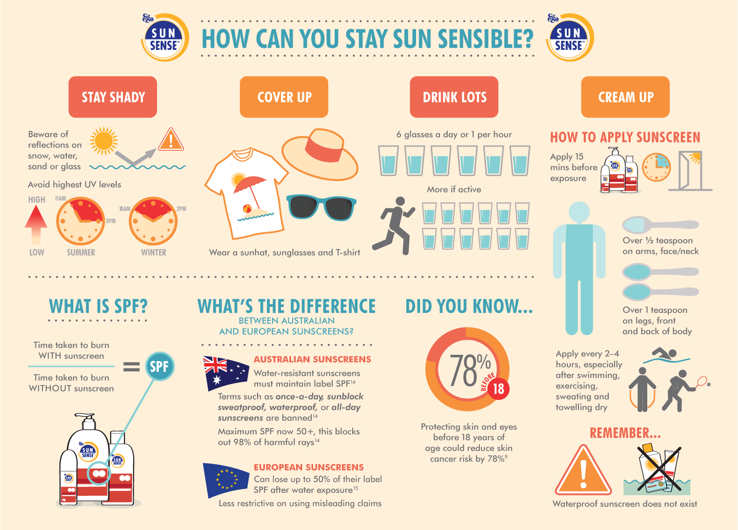 How to stay sensible this summer to protect you and your family from harmful sun rays